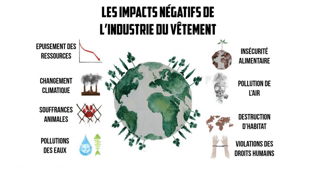 Les impacts négatifs de l'industrie du vêtement