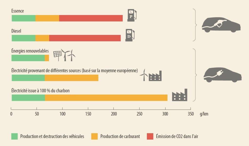 Focus COP 26 – La voiture, véhicule zéro émission de demain ?